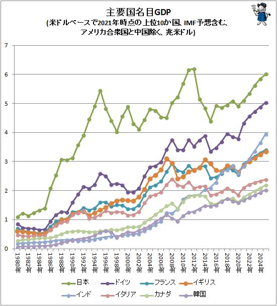 ↑ 主要国名目GDP(米ドルベースで2021年時点の上位10か国、IMF予想含む、アメリカ合衆国と中国除く、兆米ドル)