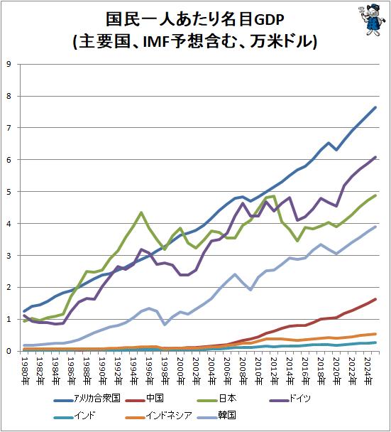 ↑ 国民一人あたり名目GDP(主要国、IMF予想含む、万米ドル)