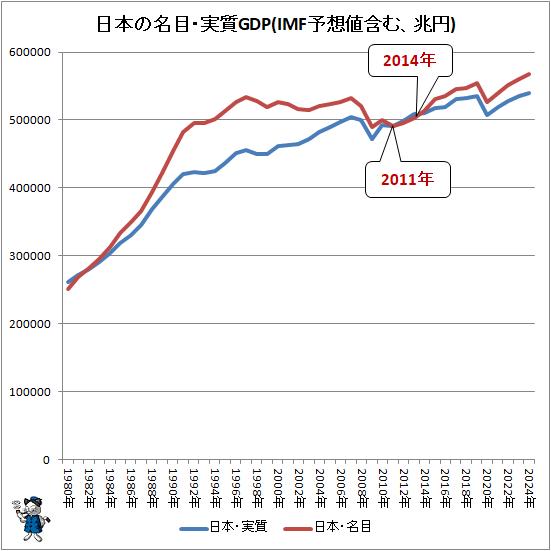 ↑ 日本の名目・実質GDP(IMF予想値含む、兆円)