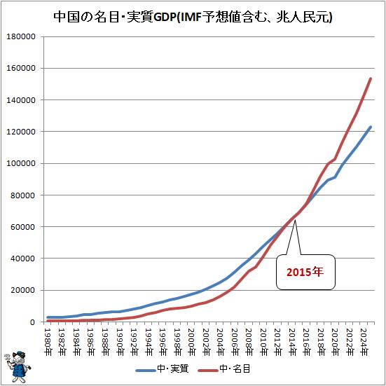 ↑ 中国の名目・実質GDP(IMF予想値含む、兆人民元)
