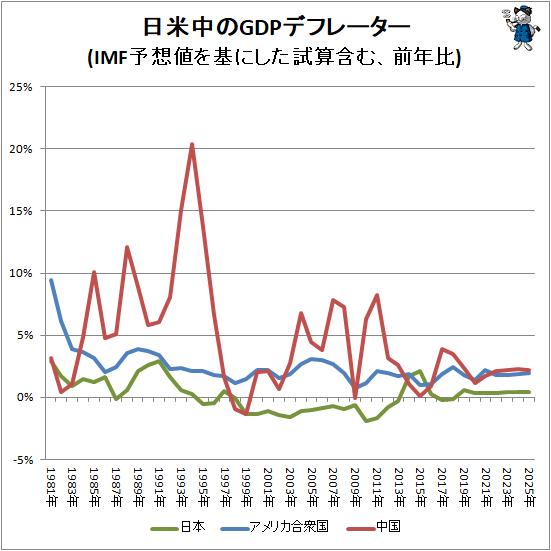 ↑ 日米中のGDPデフレーター(IMF予想値を基にした試算含む、前年比)