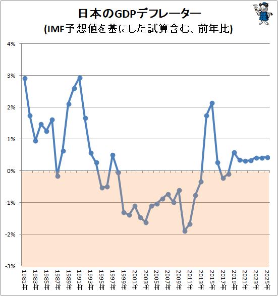 ↑ 日本のGDPデフレーター推移(IMF予想値を基にした試算含む、前年比)