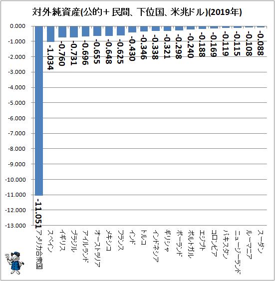 ↑ 対外純資産(公的+民間、下位国、米兆ドル)(2019年)