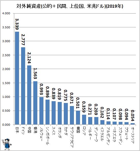 ↑ 対外純資産(公的+民間、上位国、米兆ドル)(2019年)