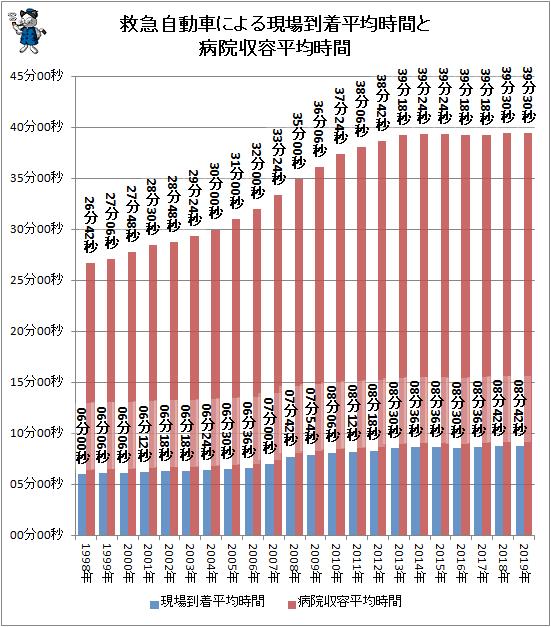 ↑ 救急自動車による現場到着平均時間と病院収容平均時間