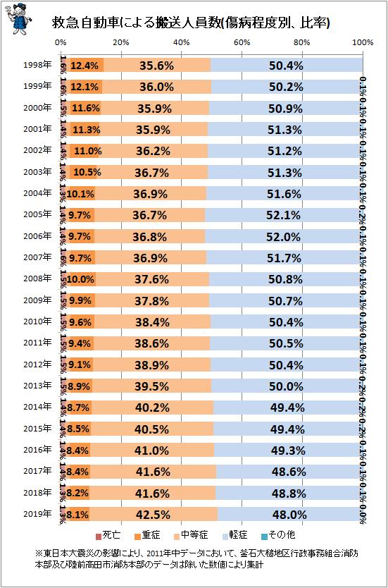 ↑ 救急自動車による搬送人員数(傷病程度別、比率)