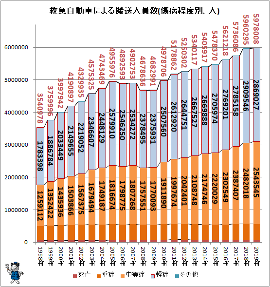 ↑ 救急自動車による搬送人員数(傷病程度別、人)