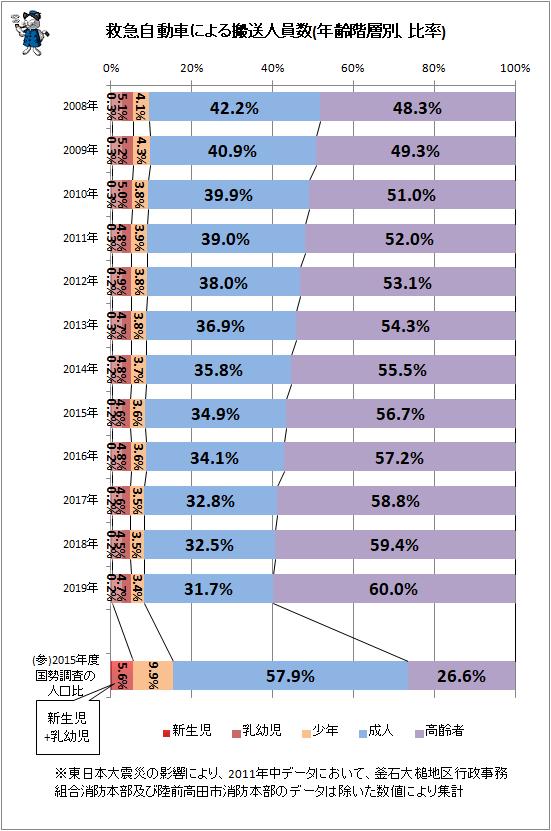 ↑ 救急自動車による搬送人員数(年齢階層別、比率)