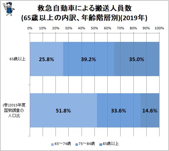 ↑ 救急自動車による搬送人員数(65歳以上の内訳、年齢階層別)(2019年)