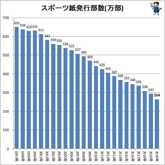 スポーツ紙発行部数(万部)