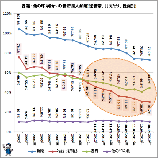 ↑ 書籍・他の印刷物への世帯購入頻度(総世帯、月次、種類別)(再録)