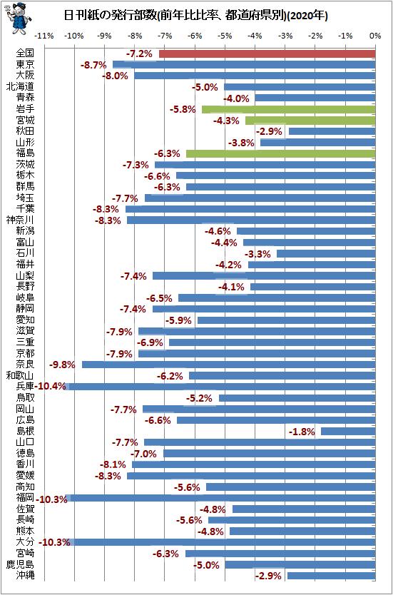 ↑ 日刊紙の発行部数(前年比比率、都道府県別)(2020年)