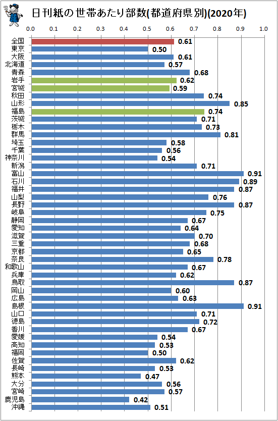 ↑ 日刊紙の世帯あたり部数(都道府県別)(2020年)