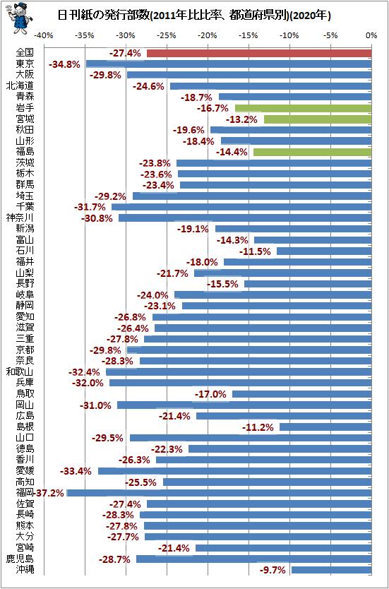 ↑ 日刊紙の発行部数(2011年比比率、都道府県別)(2020年)