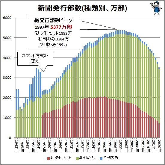 ↑ 新聞発行部数(種類別、万部)(積み上げグラフ)