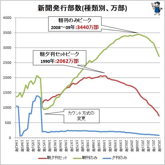 ↑ 新聞発行部数(種類別、万部)(各項目折れ線グラフ)
