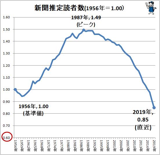 ↑ 新聞推定読者数(1956年=1.00)