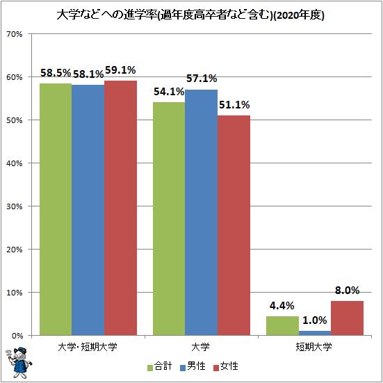 ↑ 大学などへの進学率(過年度高卒者など含む)(2020年度)