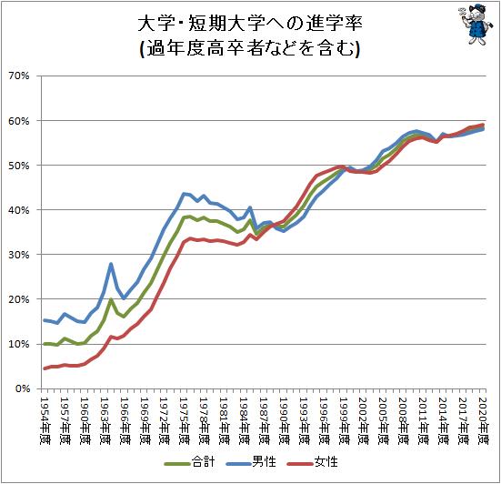 ↑ 大学・短期大学への進学率(過年度高卒者などを含む)