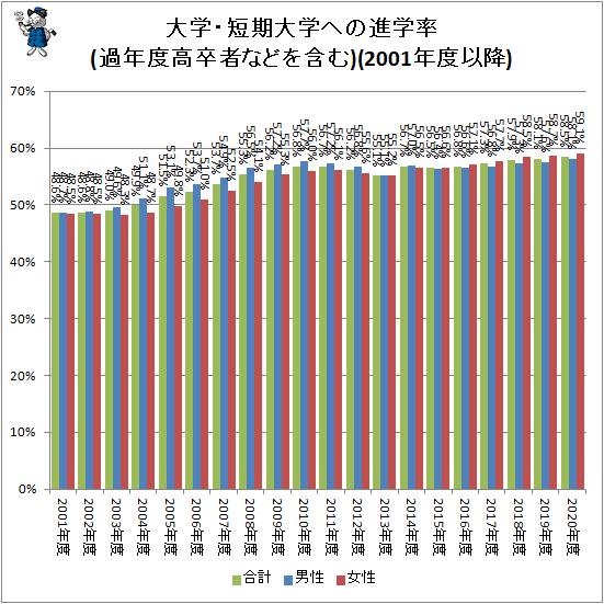 ↑ 大学・短期大学への進学率(過年度高卒者などを含む)(2001年度以降)