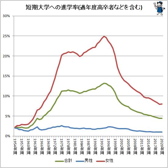 ↑ 短期大学への進学率(過年度高卒者などを含む)