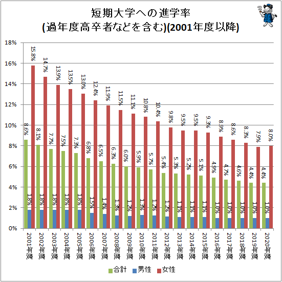 ↑ 短期大学への進学率(過年度高卒者などを含む)(2001年度以降)