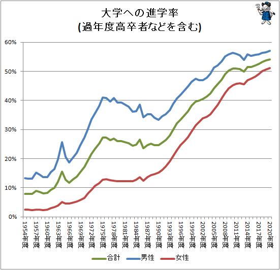 ↑ 大学への進学率(過年度高卒者などを含む)