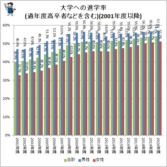 ↑ 大学への進学率(過年度高卒者などを含む)(2001年度以降)
