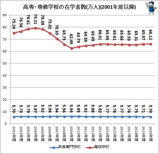 ↑ 高専・専修学校の在学者数(万人)(2001年度以降)