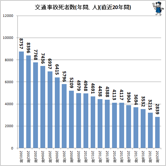↑ 交通事故死者数(年間、人)(直近20年間)
