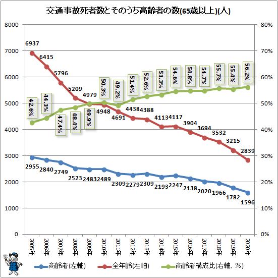 ↑ 交通事故死者数とそのうち高齢者の数(65歳以上)(人)