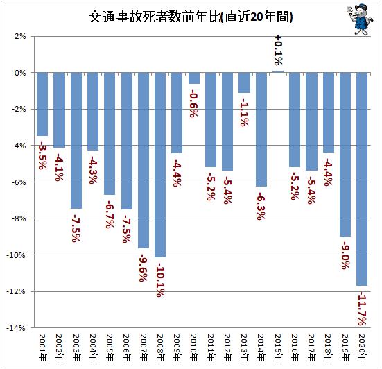 ↑ 交通事故死者数前年比(直近20年間)