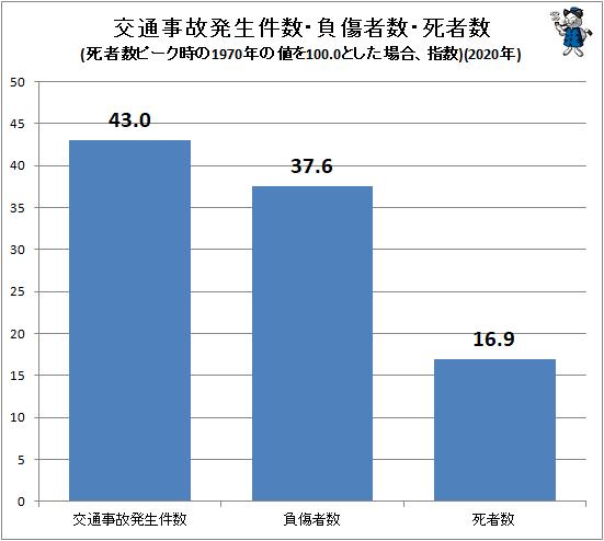 ↑ 交通事故発生件数・負傷者数・死者数(死者数ピーク時の1970年の値を100.0とした場合、指数)(2020年)