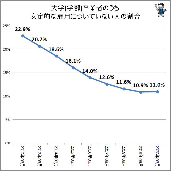 ↑ 大学(学部)卒業者のうち安定的な雇用についていない人の割合