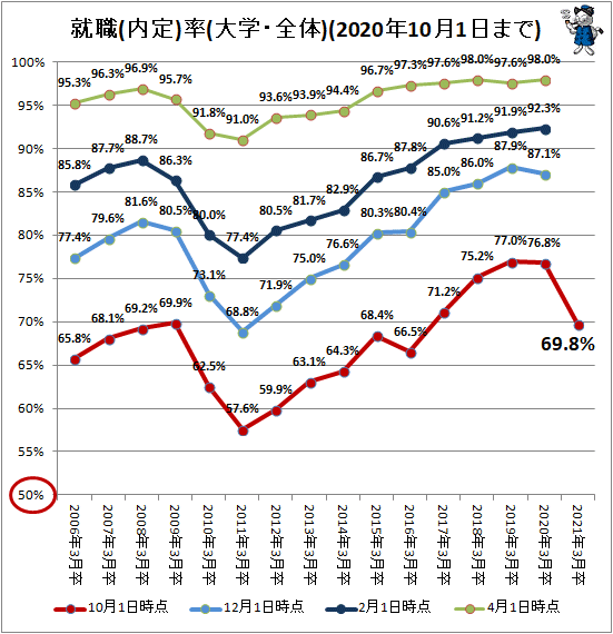 ↑ 就職(内定)率(大学・全体)(2020年10月1日まで)(再録)