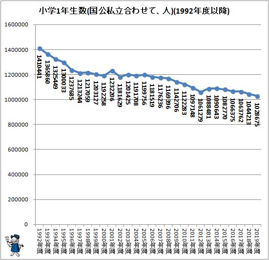 ↑ 小学1年生数の推移(国公私立合わせて、人)(1992年度以降)