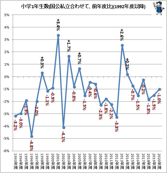 ↑ 小学1年生数(国公私立合わせて、前年度比)(1992年度以降)