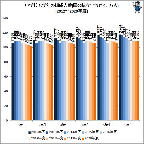 ↑ 小学校各学年の構成人数(国公私立合わせて、万人)(2012-2020年度)
