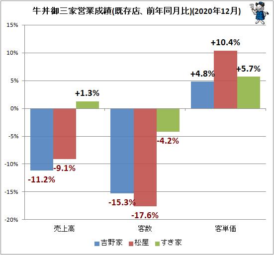 ↑ 牛丼御三家営業成績(既存店、前年同月比)(2020年12月)