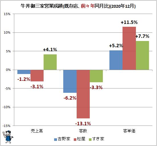 ↑ 牛丼御三家営業成績(既存店、前々年同月比)(2020年12月)