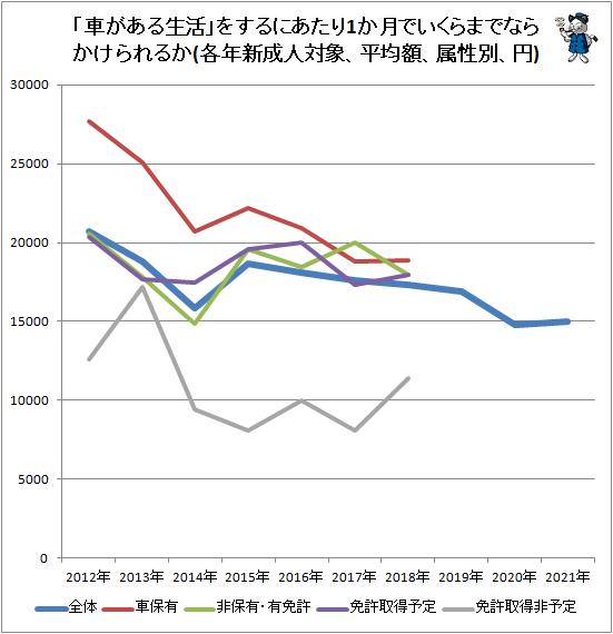 ↑ 「車がある生活」をするにあたり1か月でいくらまでならかけられるか(各年新成人対象、平均額、属性別、円)