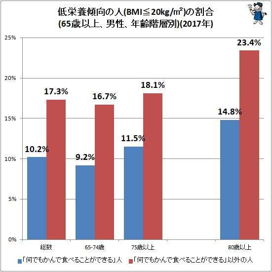 ↑ 低栄養傾向の人(BMI≦20kg/�)の割合(65歳以上、男性、年齢階層別)(2017年)