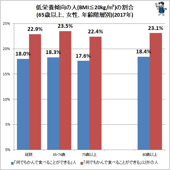 ↑ 低栄養傾向の人(BMI≦20kg/�)の割合(65歳以上、女性、年齢階層別)(2017年)