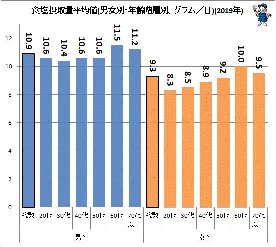 ↑ 食塩摂取量平均値(男女別・年齢階層別、グラム/日)(2019年)(再録)