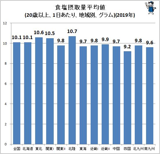 ↑ 食塩摂取量平均値(20歳以上、1日あたり、地域別、グラム)(2019年)