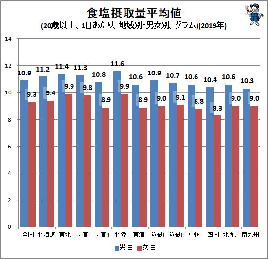 ↑ 食塩摂取量平均値(20歳以上、1日あたり、地域別・男女別、グラム)(2019年)