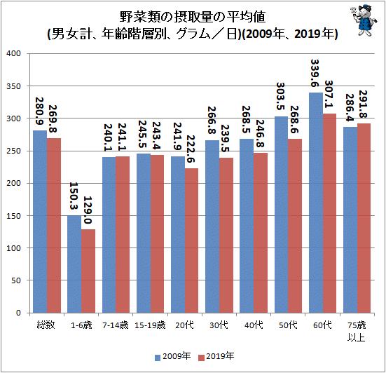 ↑ 野菜類の摂取量の平均値(男女計、年齢階層別、グラム/日)(2009年、2019年)(再録)