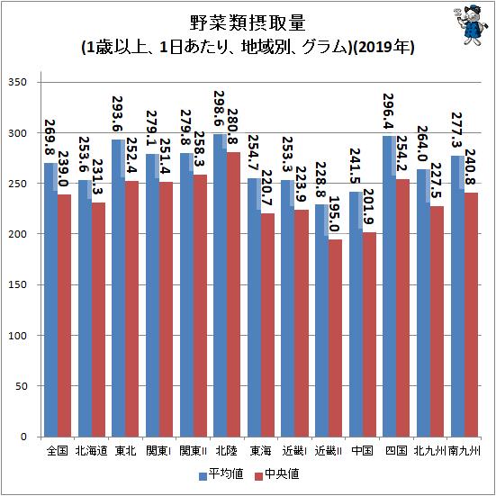 ↑ 野菜類摂取量(1歳以上、1日あたり、地域別、グラム)(2019年)