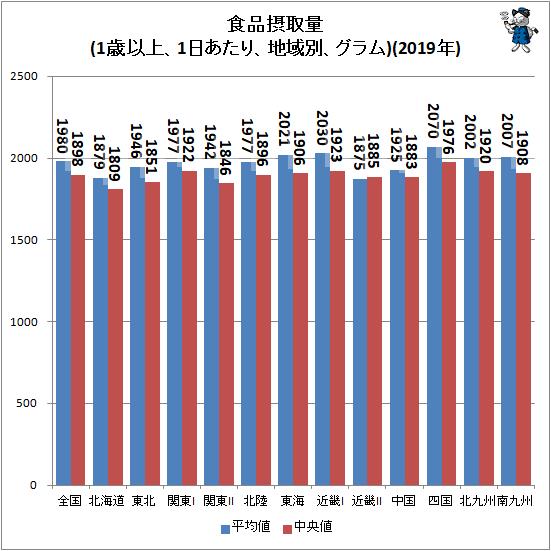 ↑ 食品摂取量(1歳以上、1日あたり、地域別、グラム)(2019年)