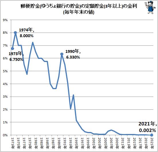 ↑ 郵便貯金(ゆうちょ銀行の貯金)の定額貯金(3年以上)の金利(毎年年末の値)